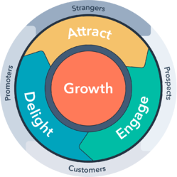 The HubSpot inbound marketing flywheel. The outer segments are, clockwise, strangers, prospects, customers, promoters. The middle segments are clockwise: attract, engage, delight and at the centre is growth.